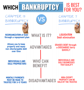 infographic: chapter 7 vs. chapter 13 bankruptcy