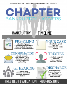 infographic: the bankruptcy timeline