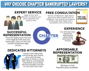 infographic: Why choose Chapter Bankruptcy Lawyers?