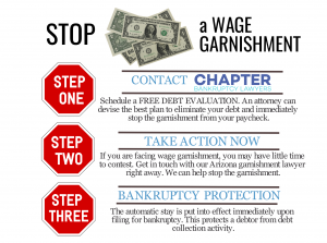 Stop a wage garnishment in Arizona, Chapter Bankruptcy Lawyers