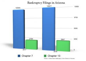chart: Arizona bankruptcies 2017 and 2018