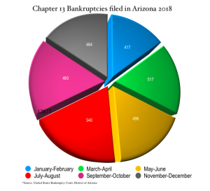 chart of yearly Chapter 13 bankruptcies in Arizona