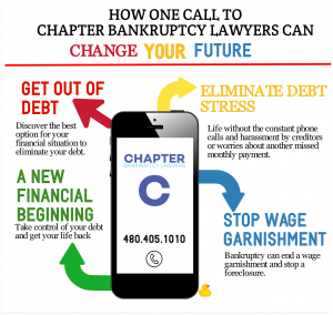 Call Chapter Bankruptcy Lawyers to get out of debt