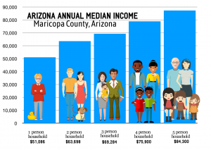 infographic: Arizona median income per household