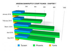 chart of 2019 Chapter 7 bankruptcy filings in AZ