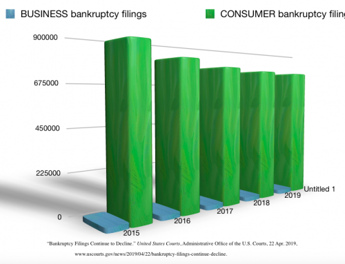 Bankruptcy Filings on the Decline
