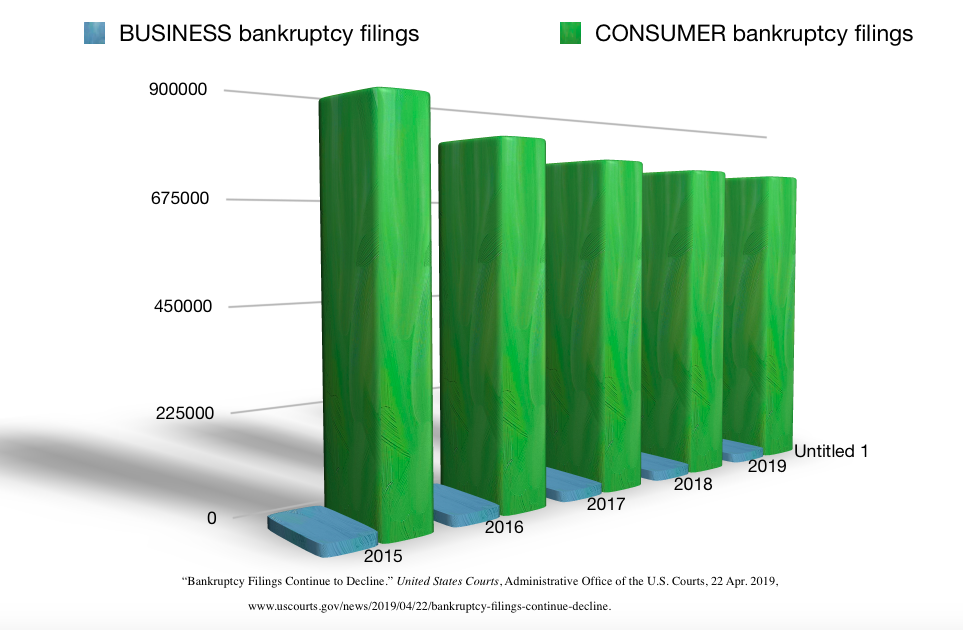 Chart showing decline in Bankruptcy filings in the U.S.
