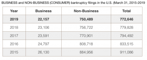 bankruptcy filings chart